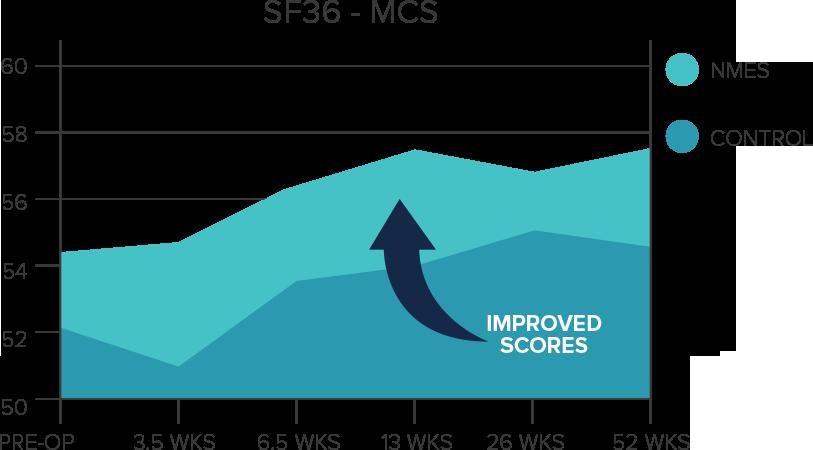 clinicians-graph-mcs